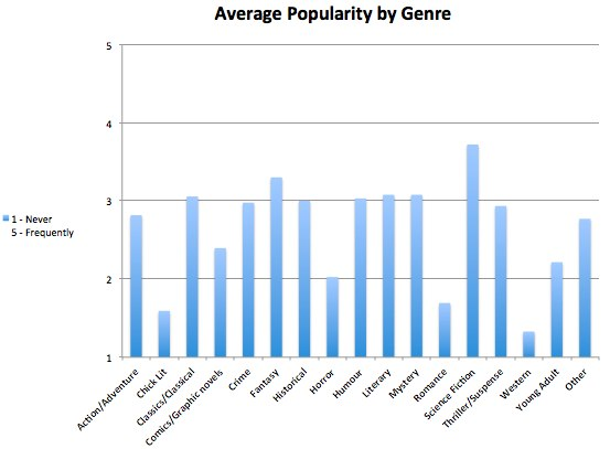 Ave popularity by genre